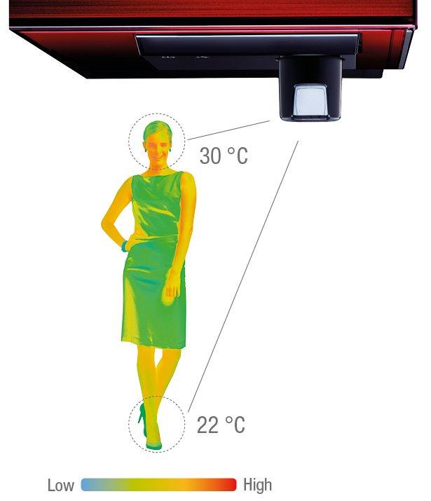 Grafica-3D-isee-sensor