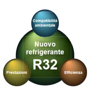R32-la nuova generazione di gas refrigerante