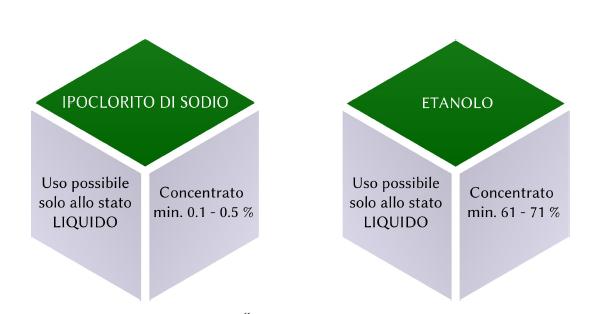 Ipoclorito di Sodio Etanolo-punto service brescia