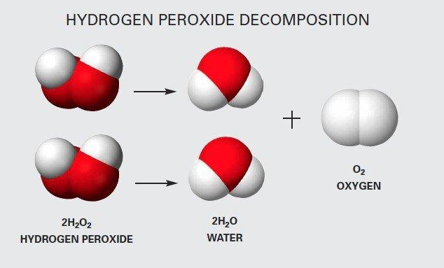 Perossido-di-Idrogeno-H2O2-Punto-Service-sanificazione-Brescia.jpg