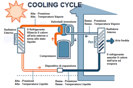pompa di calore-circuito estivo