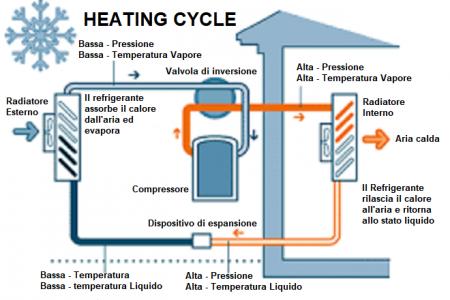 pompa di calore-circuito invernale